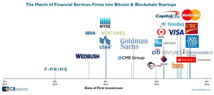 Blockchain investissements